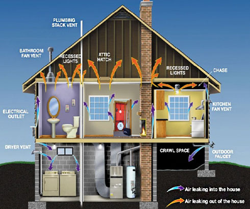 How Sealed Is Your Home Village Plumbing And Air